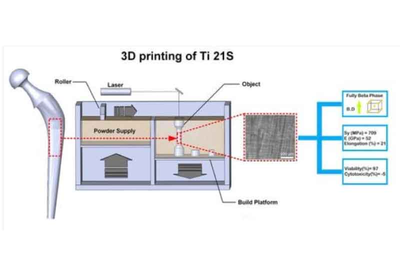A 3D-Printed Ultra-Low Young's Modulus β-Ti Alloy for Biomedical Applications