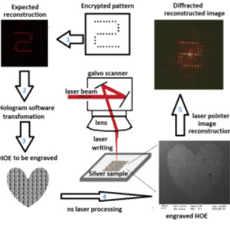 Fabrication of holographic optical elements on silver by nanosecond IR laser source